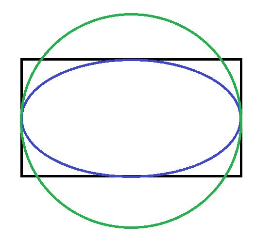An oval pool (blue line) has the same dimension but it needs less water.